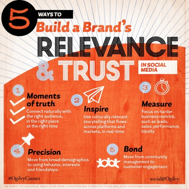 social-ogilvy-brand-trust-01-2015
